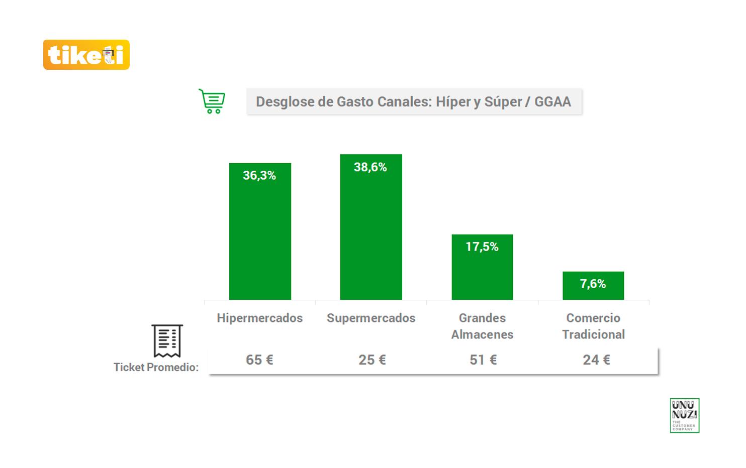 tiketi Insight Desglose de Gasto Canales: Híper y Super / GGAA