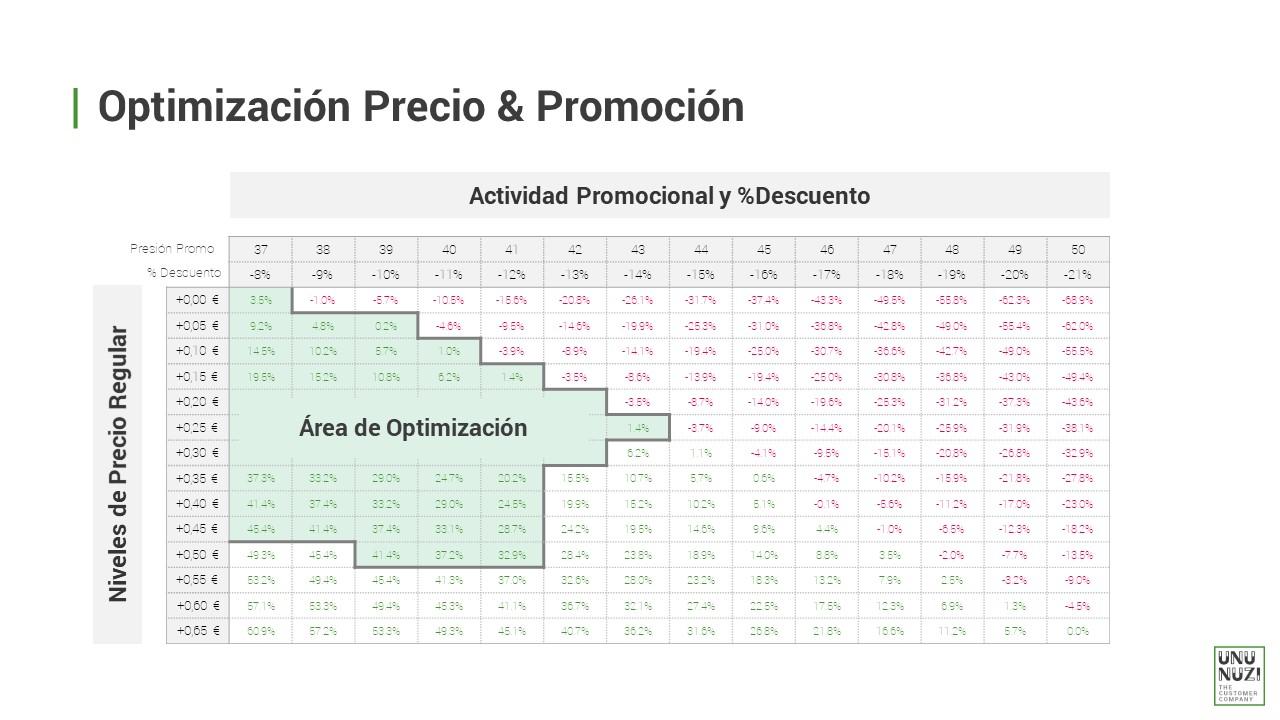 Optimización de Precio & Promoción