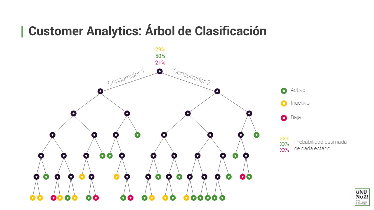 Customer Analytics: Árbol de Clasificación
